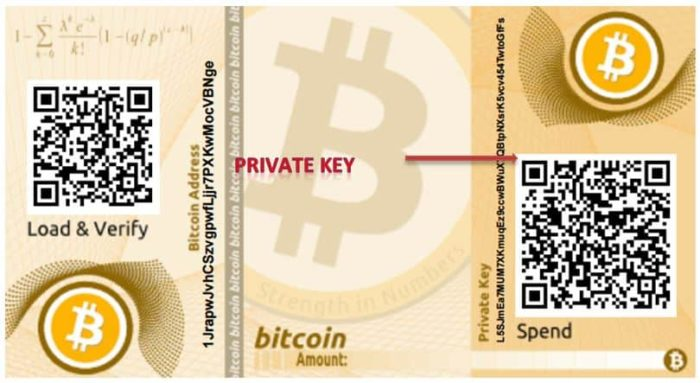 Bitcoin portefeuille papier